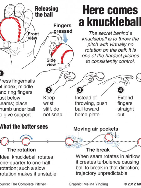 Knuckleball Infographic