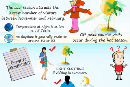 Koh Phangan – Things you need to know Infographic