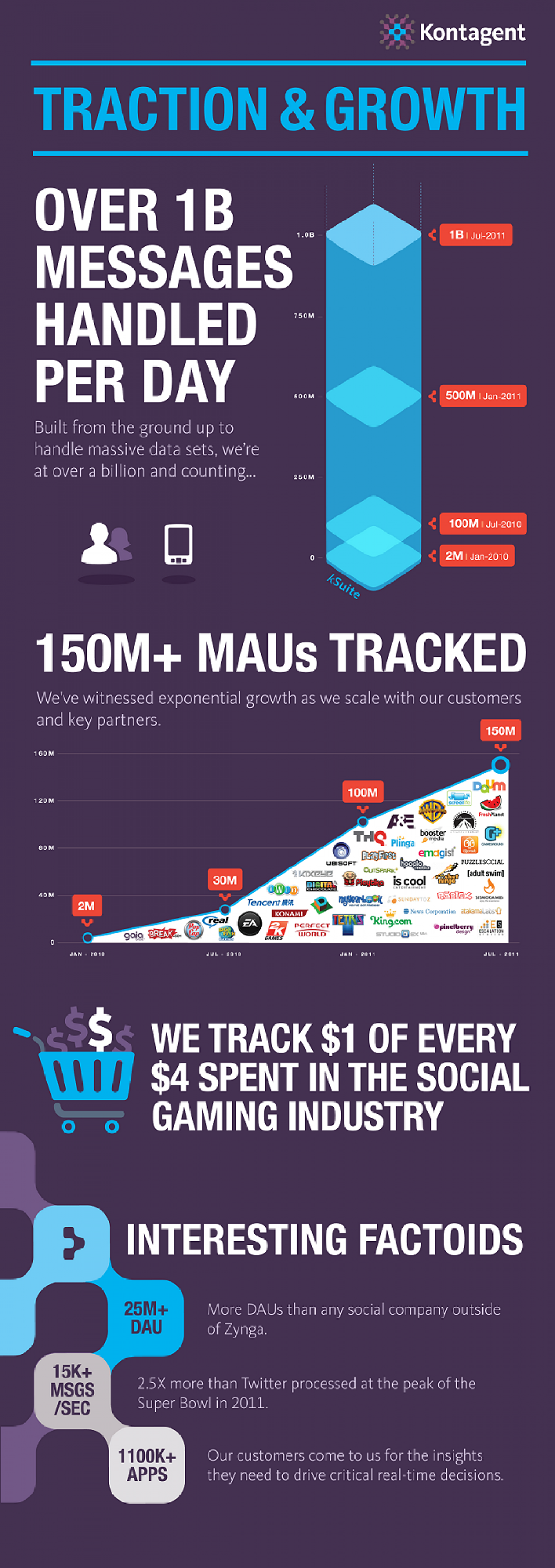Kontagent: Traction and Growth Infographic