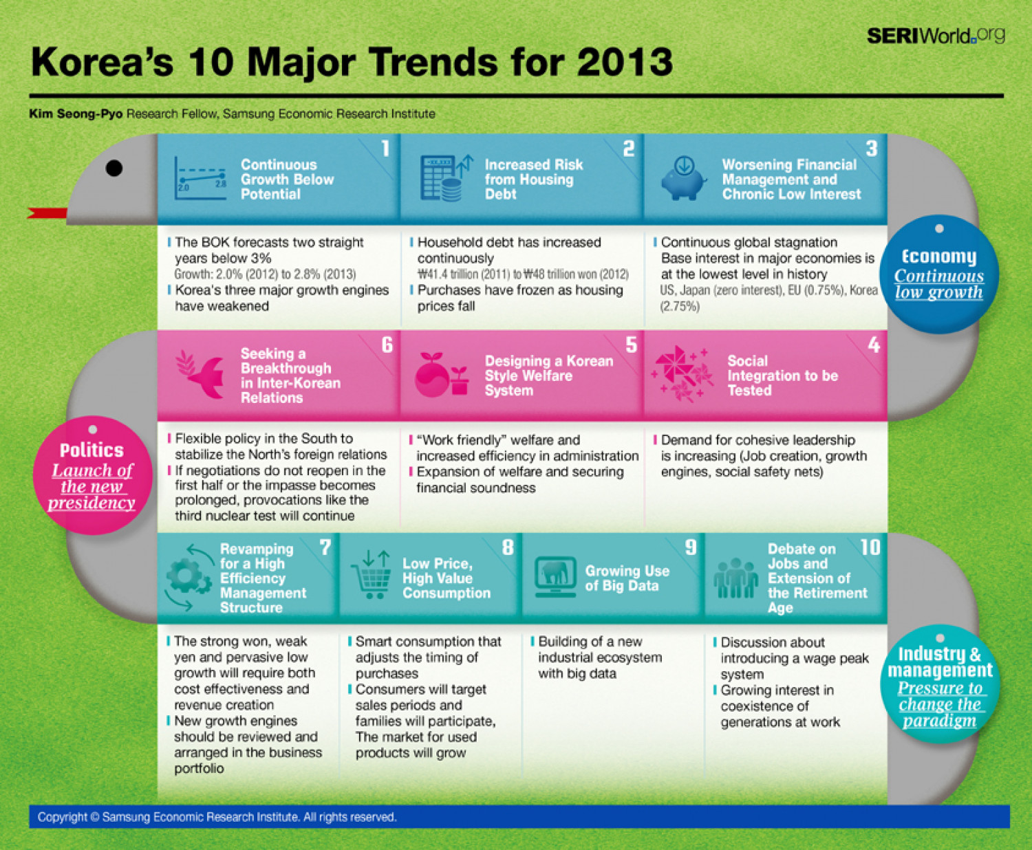 Korea's 10 Major Trends for 2013 Infographic