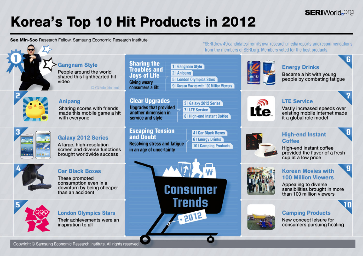 Korea's Top 10 Hit Exports of 2012 Infographic