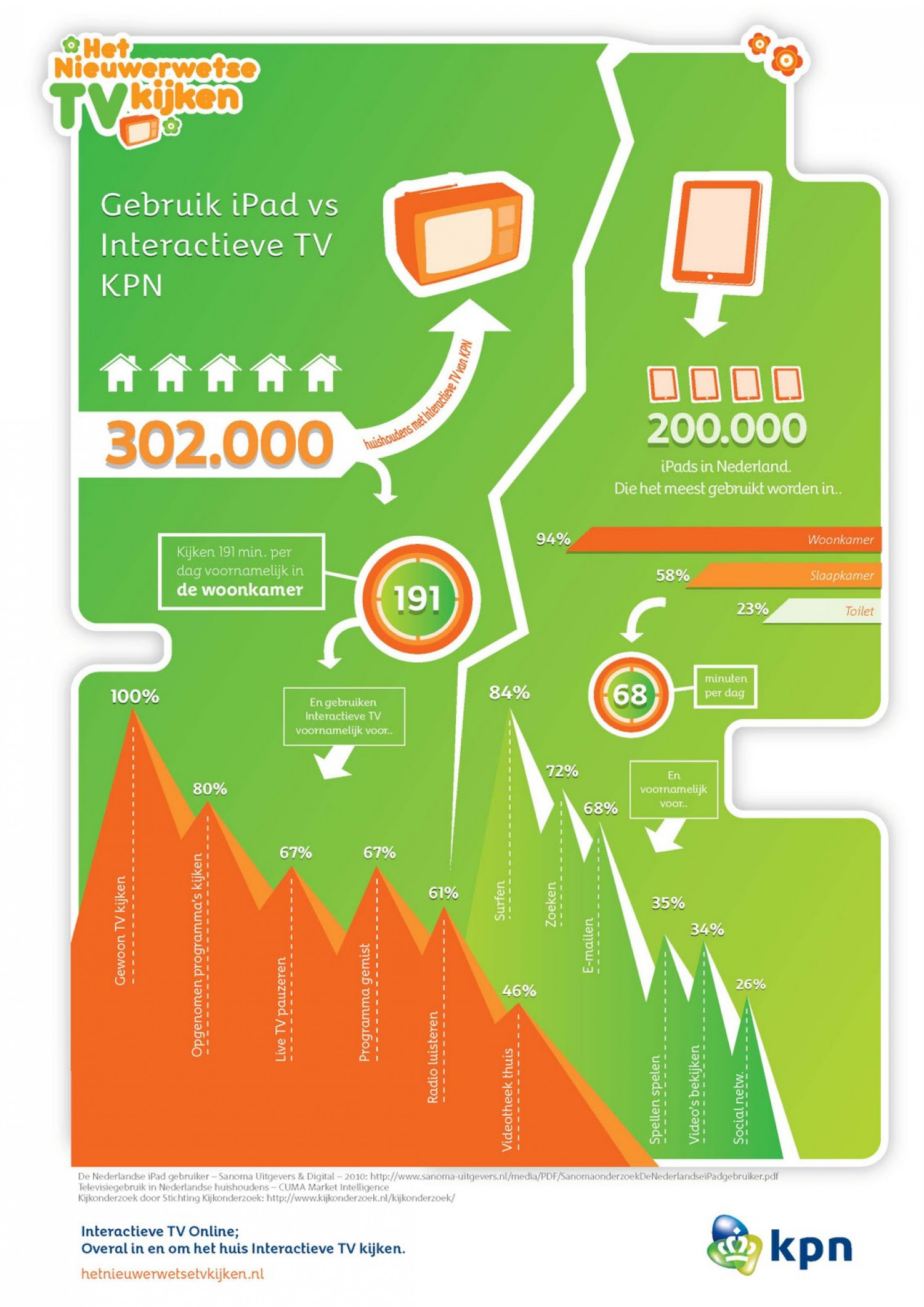 KPN Network  Infographic