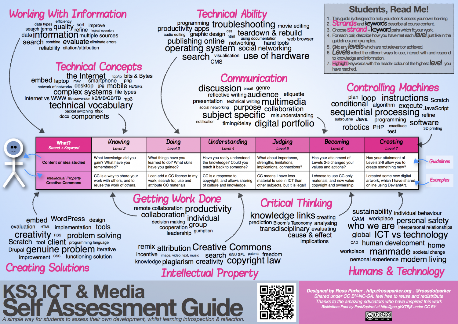 KS3 ICT & Media Self Assessment Guide Infographic