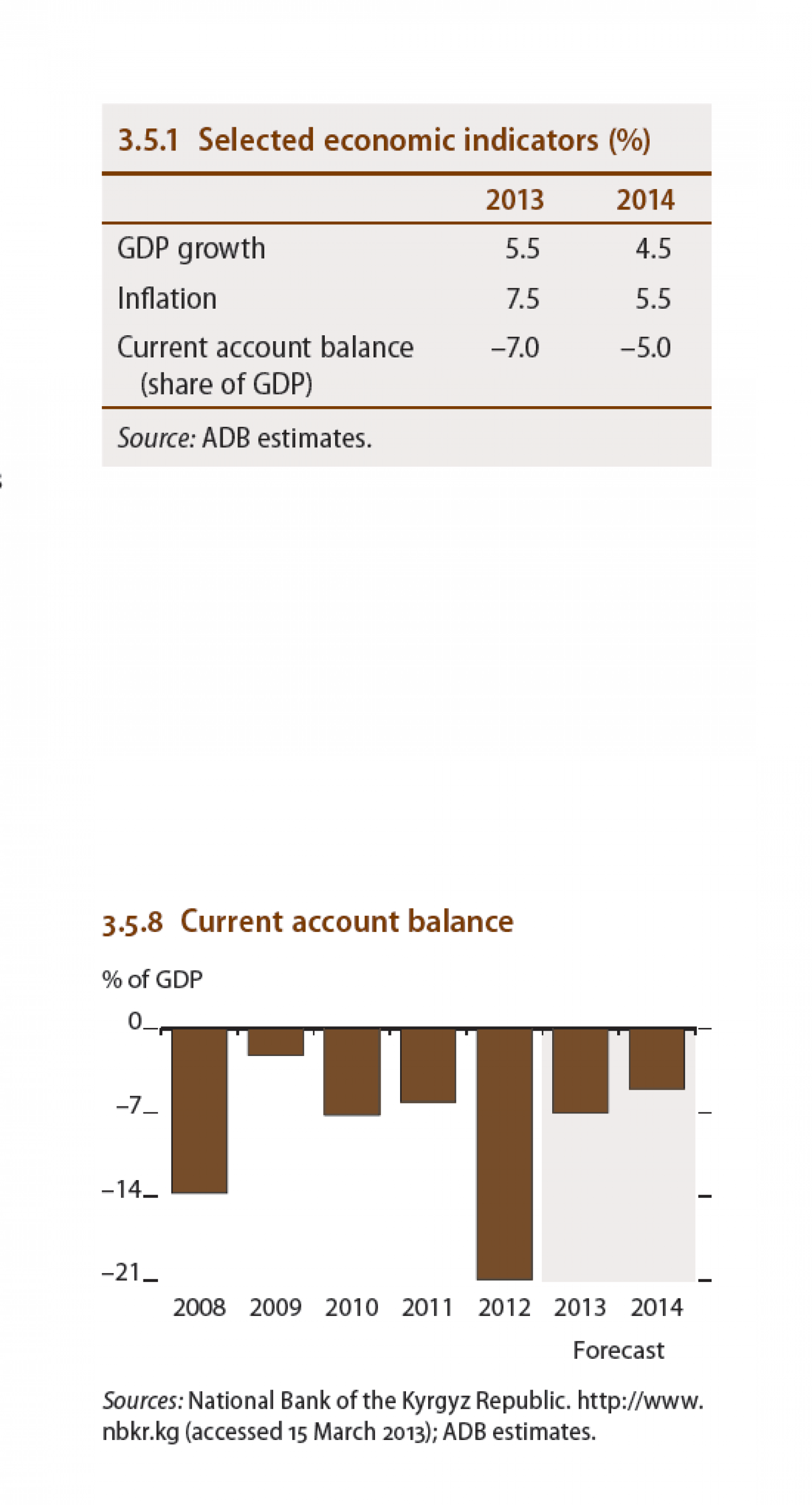 Kyrgyz Republic - Current account balance Infographic