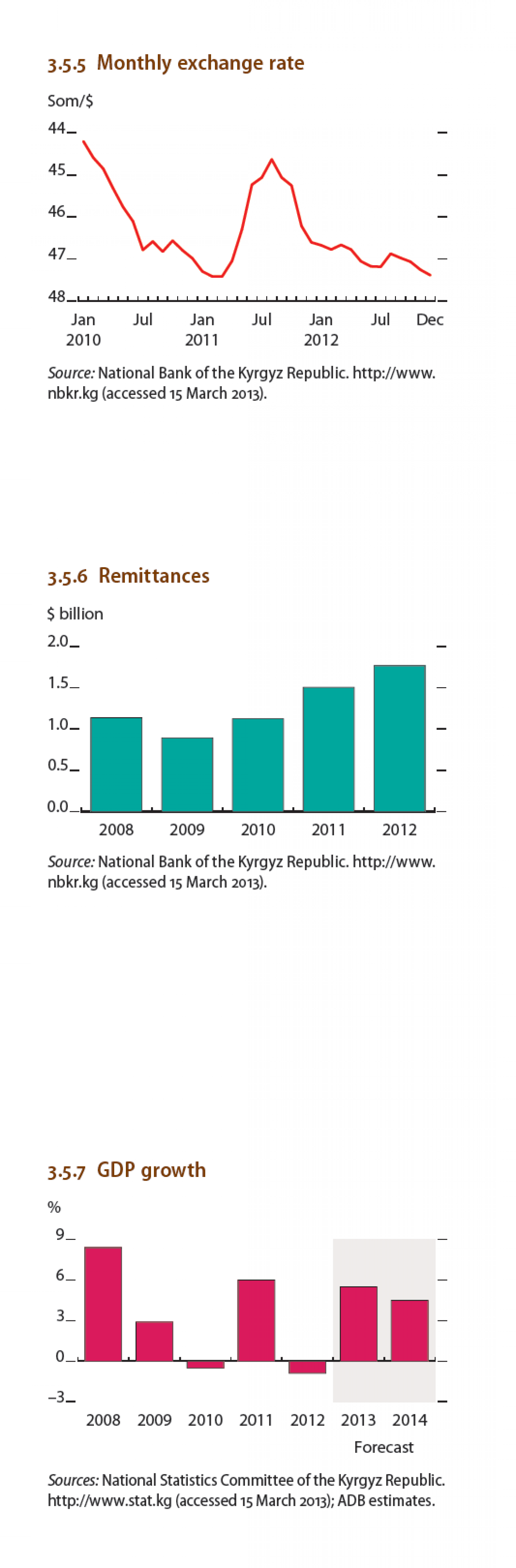 Kyrgyz Republic - Monthly Exchange Rate, Remittances Infographic