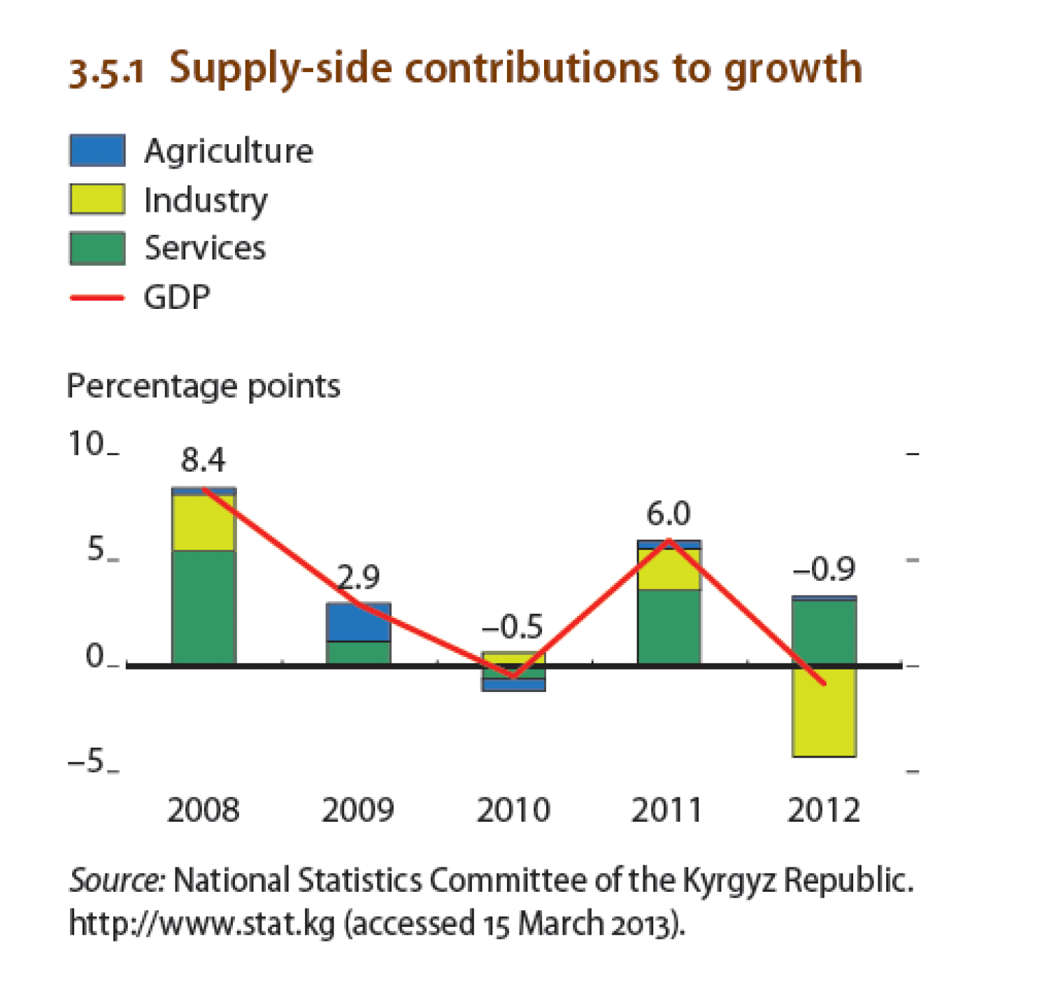 Kyrgyz Republic - Supply-side contributions to growth Infographic