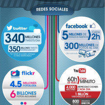 La actividad en las Redes Sociales en 2012 Infographic