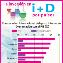 la inversin en i D por pases Infographic