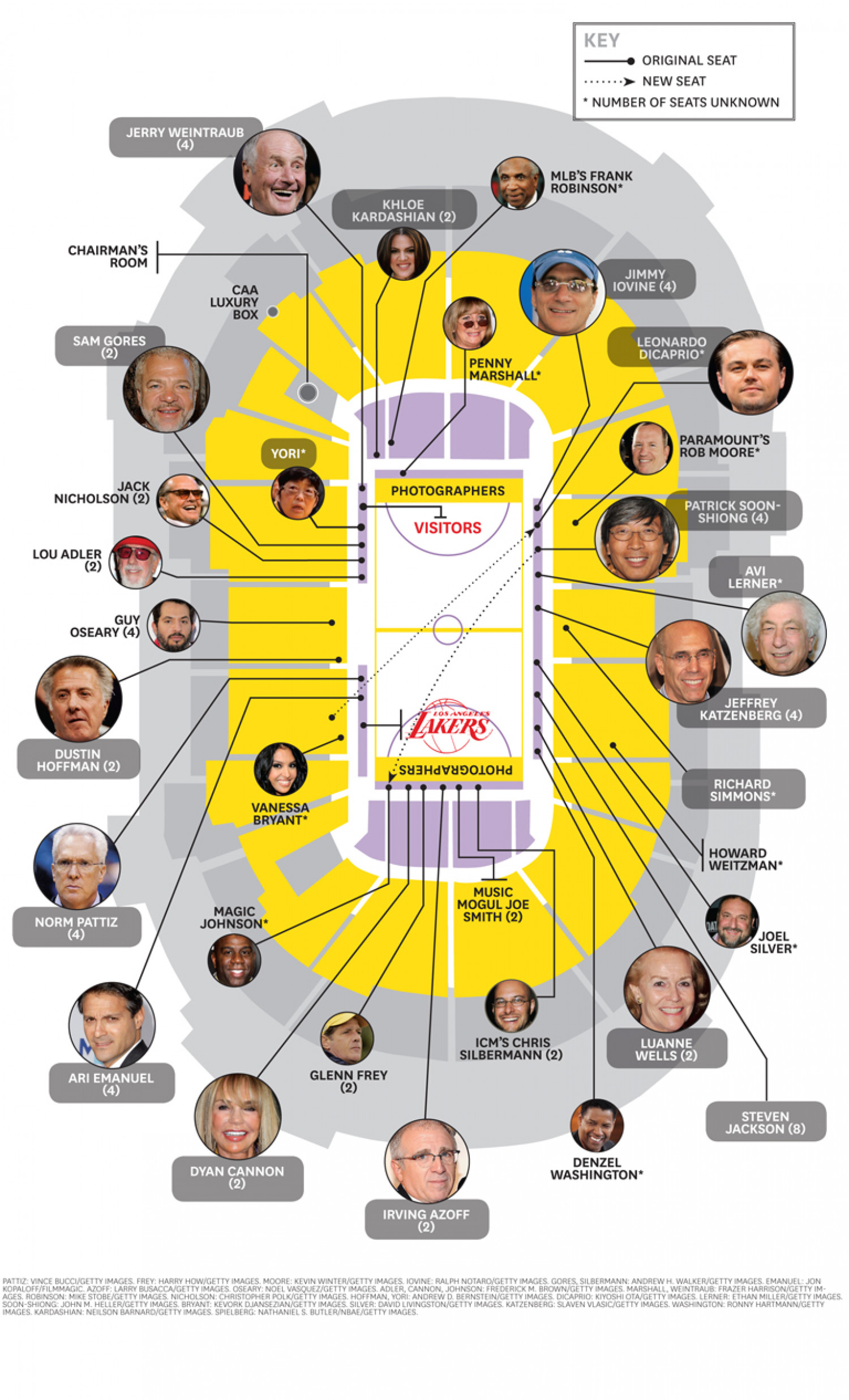 LA Lakers Celebrity Seating Chart Infographic