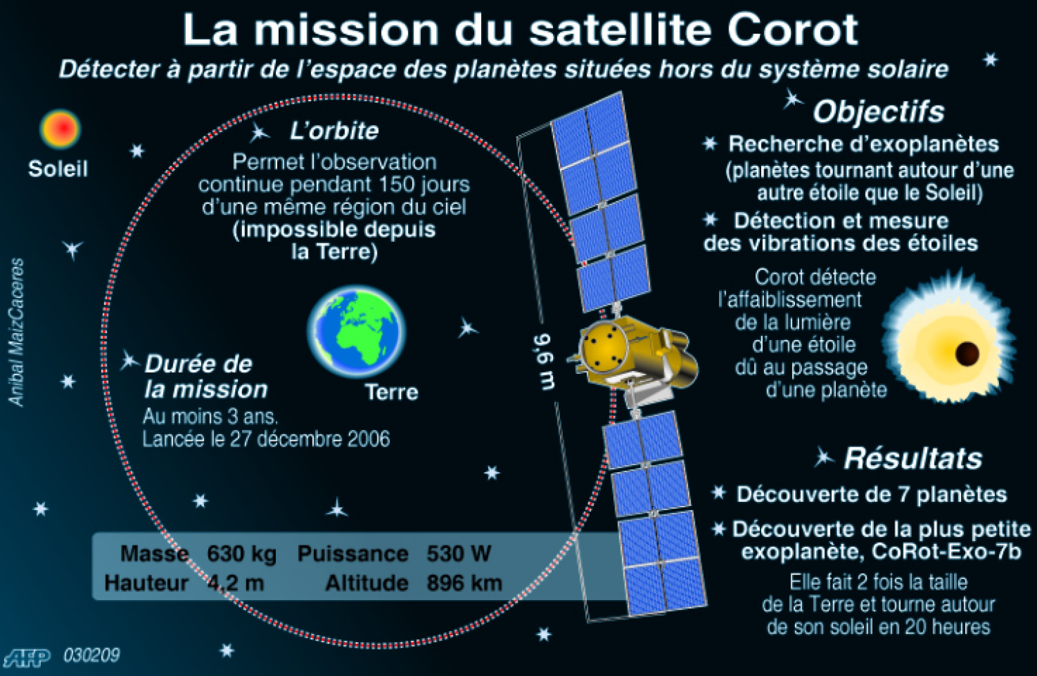 La mission du satellite Corot Infographic