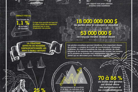 La piraterie en Somalie Infographic