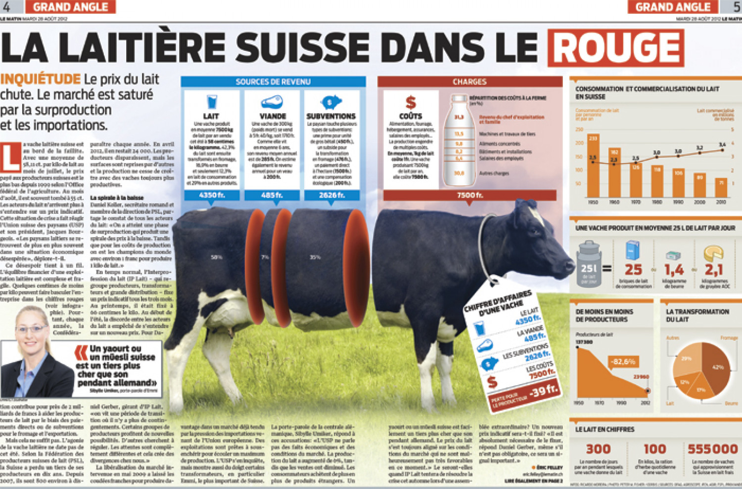 La production du lait en Suisse Infographic