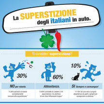 La Superstizione degli Italiani in Auto Infographic
