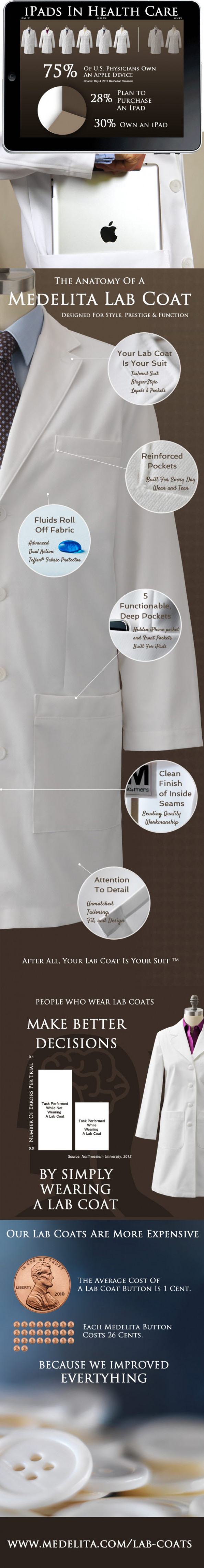 Lab Coats by Medelita Infographic