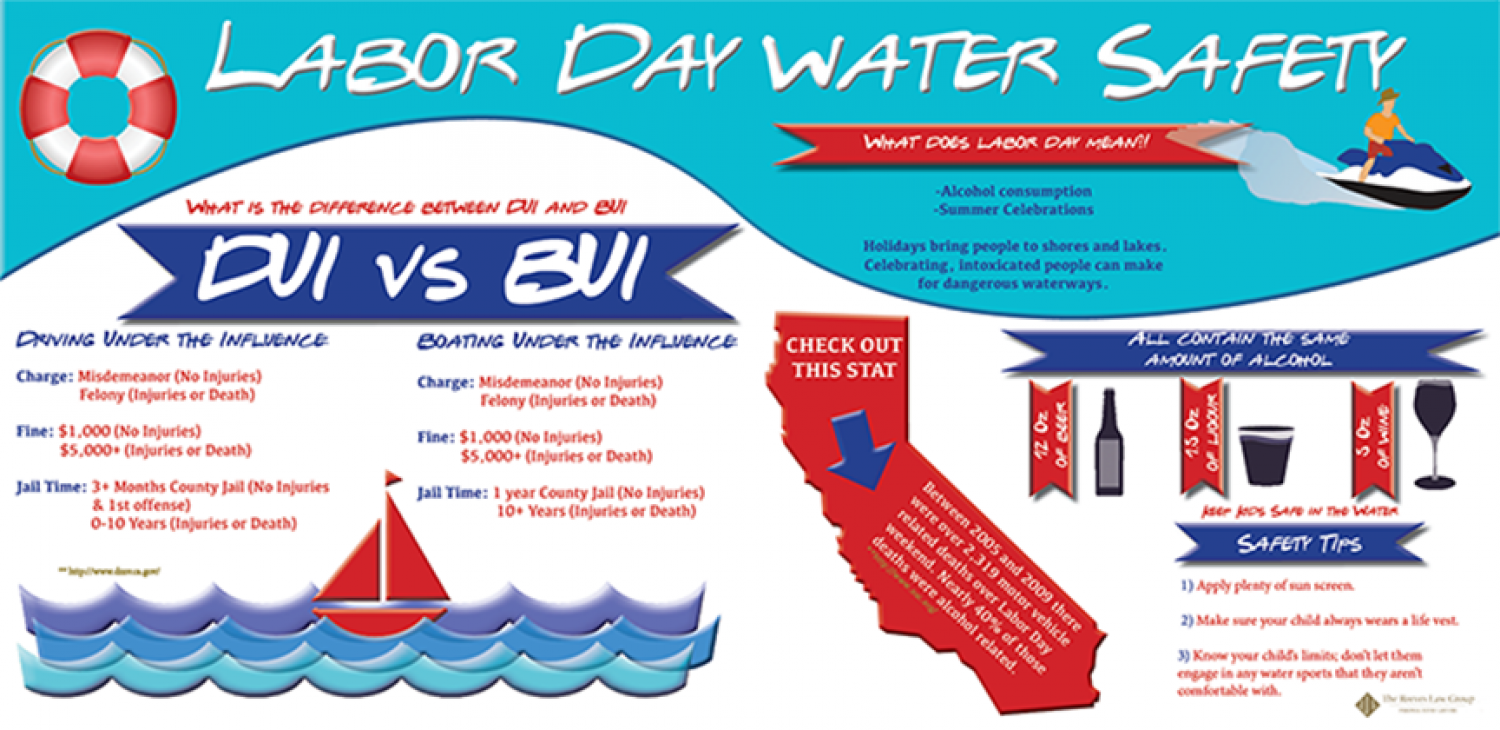 Labor Day Water Safety Infographic