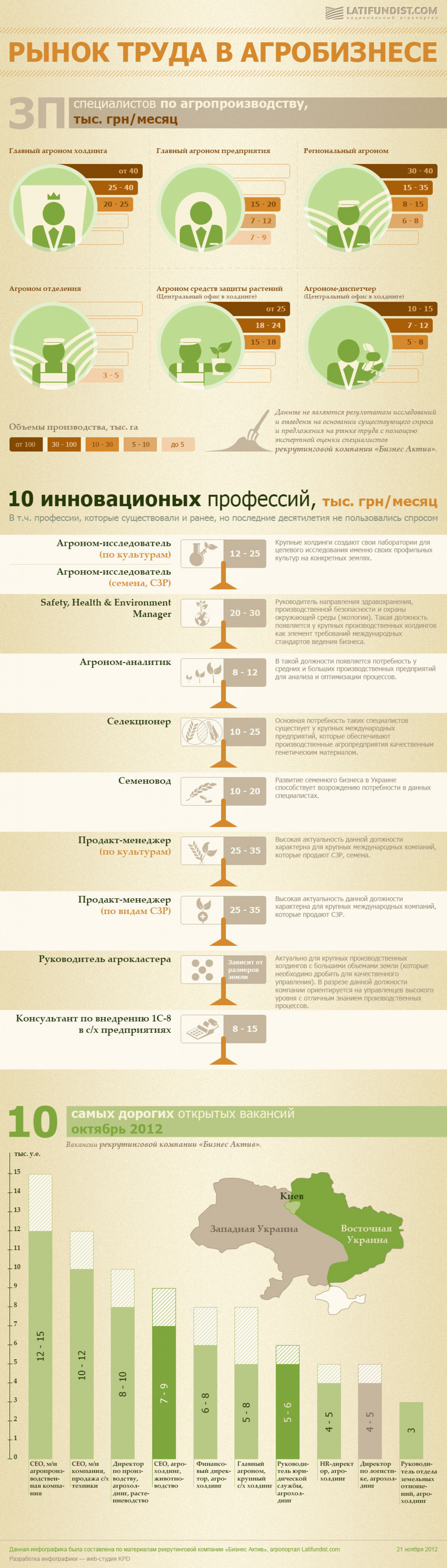 The Labor Market of Agricultural Business in Ukraine Infographic