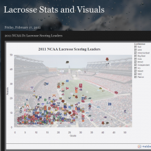 Lacrosse Individual Scoring Leaders: 2011 NCAA  Season Infographic