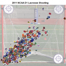 Lacrosse Shots vs. Goals Infographic