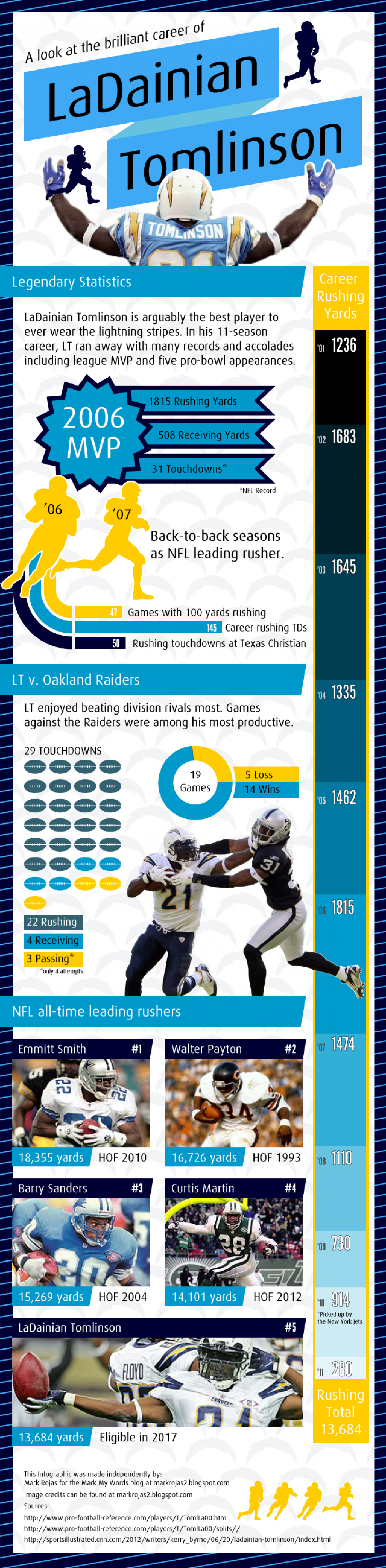 LaDainian Tomlinson Infographic Infographic