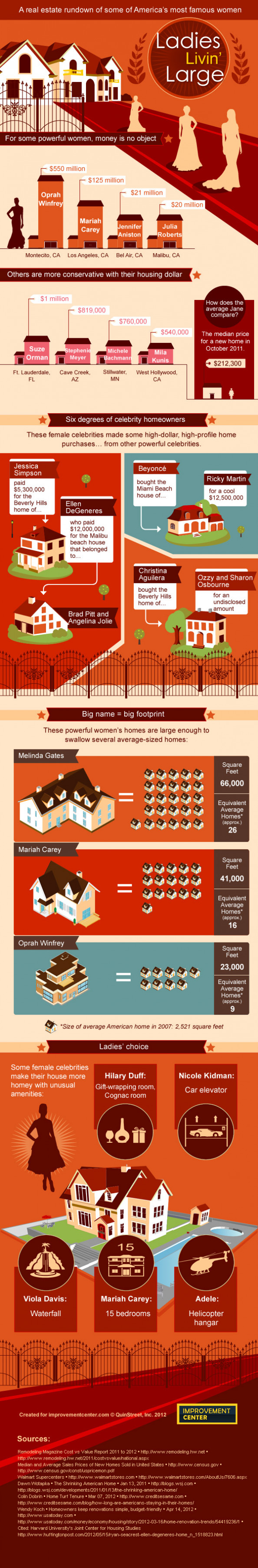 Ladies Livin' Large: Female Celebrities and Their Lavish Homes Infographic