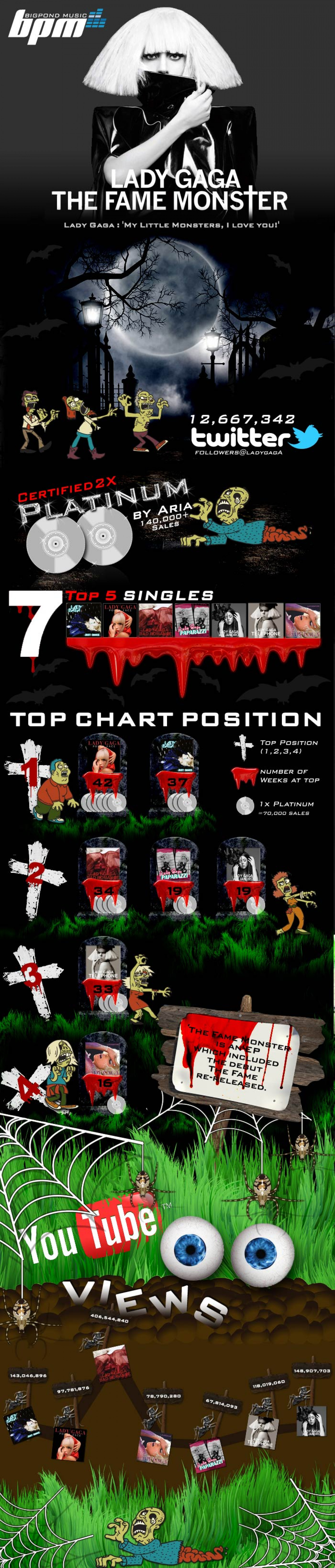 Lady Gaga The Fame Monster Halloween Top Charts Infographic