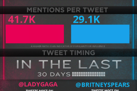 Lady Gaga vs. Britney Spears Infographic