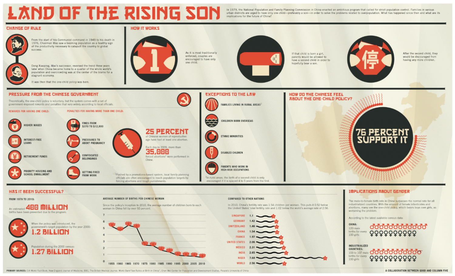 Land of the Rising Son  Infographic
