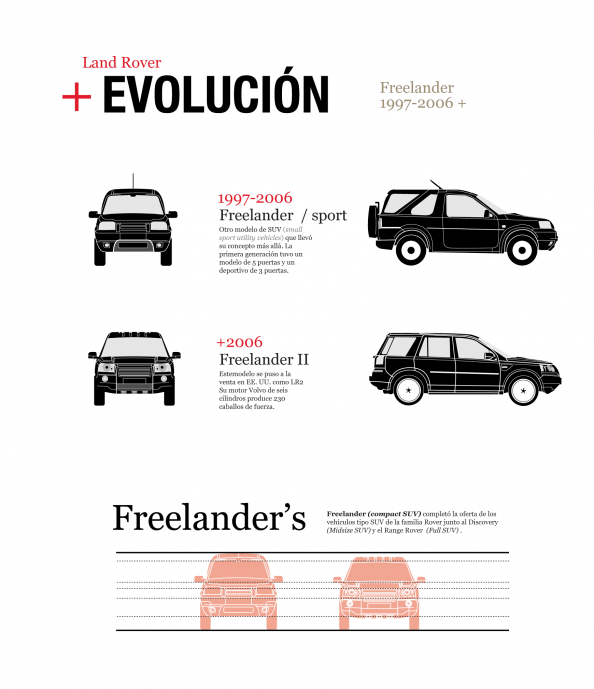 Land Rover    Evolution, Freelander series Infographic