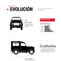 Land Rover   Evolucin: Ninety, One Ten, 127 series Infographic