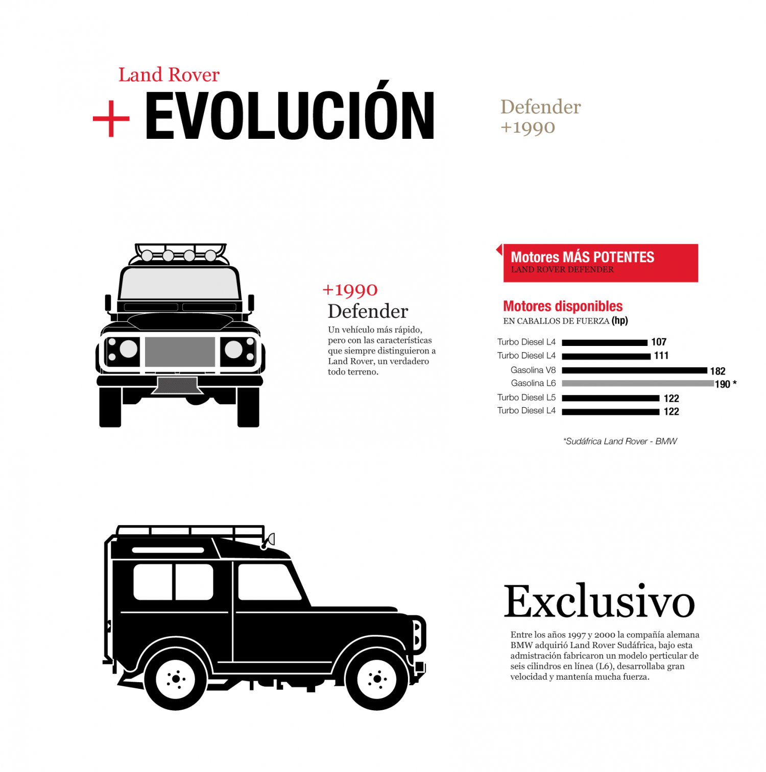 Land Rover   Evolución, The Defender Infographic