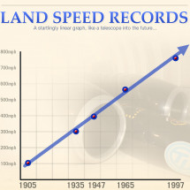 Land Speed Records Infographic
