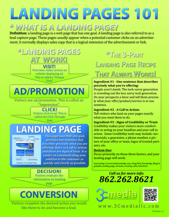 Landing Page 101 Infographic