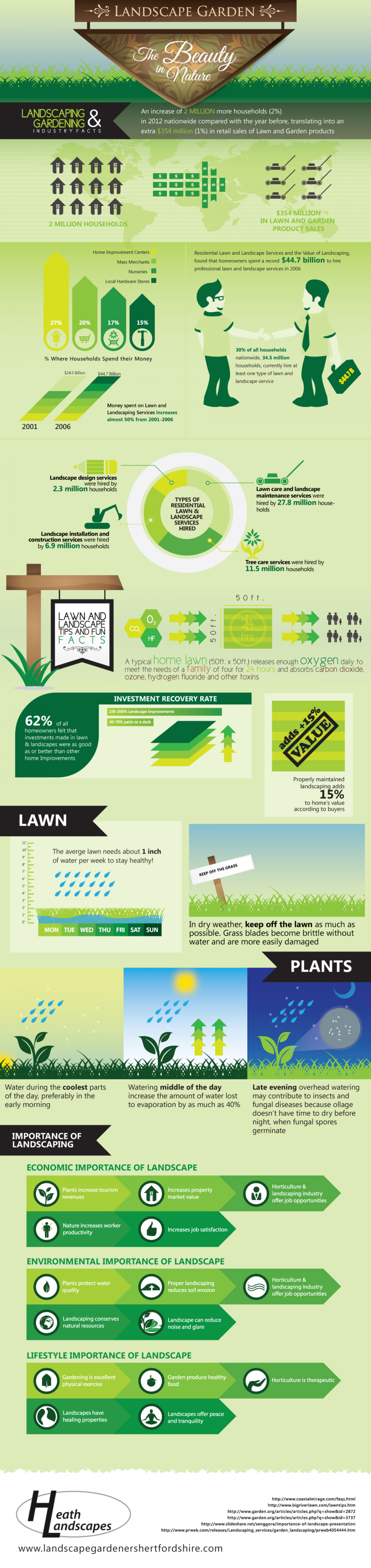 Landscape Garden: The Beauty in Nature Infographic