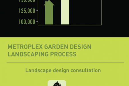 Landscaping: Increase Your Home's Value! Infographic