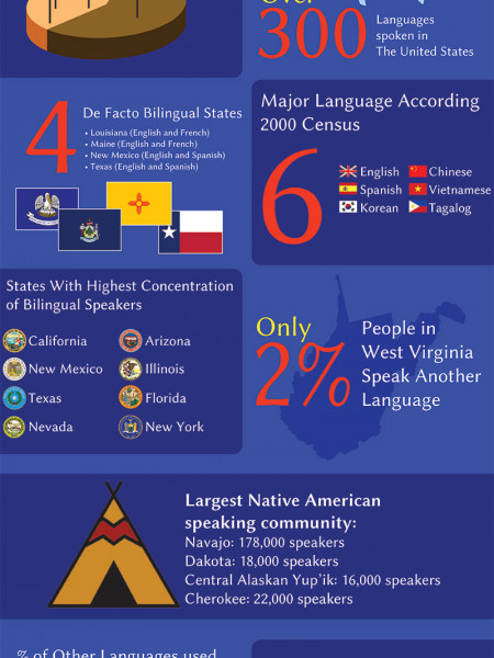 Language of America Infographic