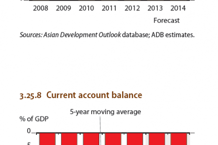Lao People's Democratic Republic :  Inflation , Current account Balance Infographic
