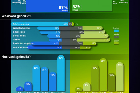 Laptop VS Tablet Infographic