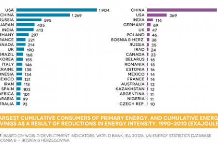 Largest cumulative consumers of primary energy, and cumulative energy Infographic
