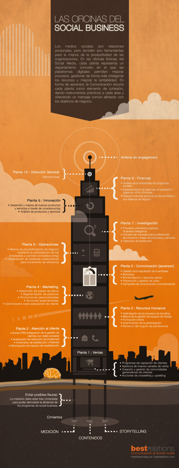 Las oficinas del Social Business Infographic
