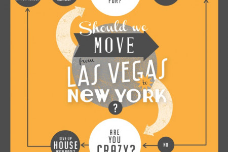 Las Vegas or New York City Infographic