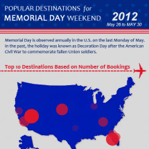 Las Vegas Top Destination Memorial Day Weekend 2012 Infographic