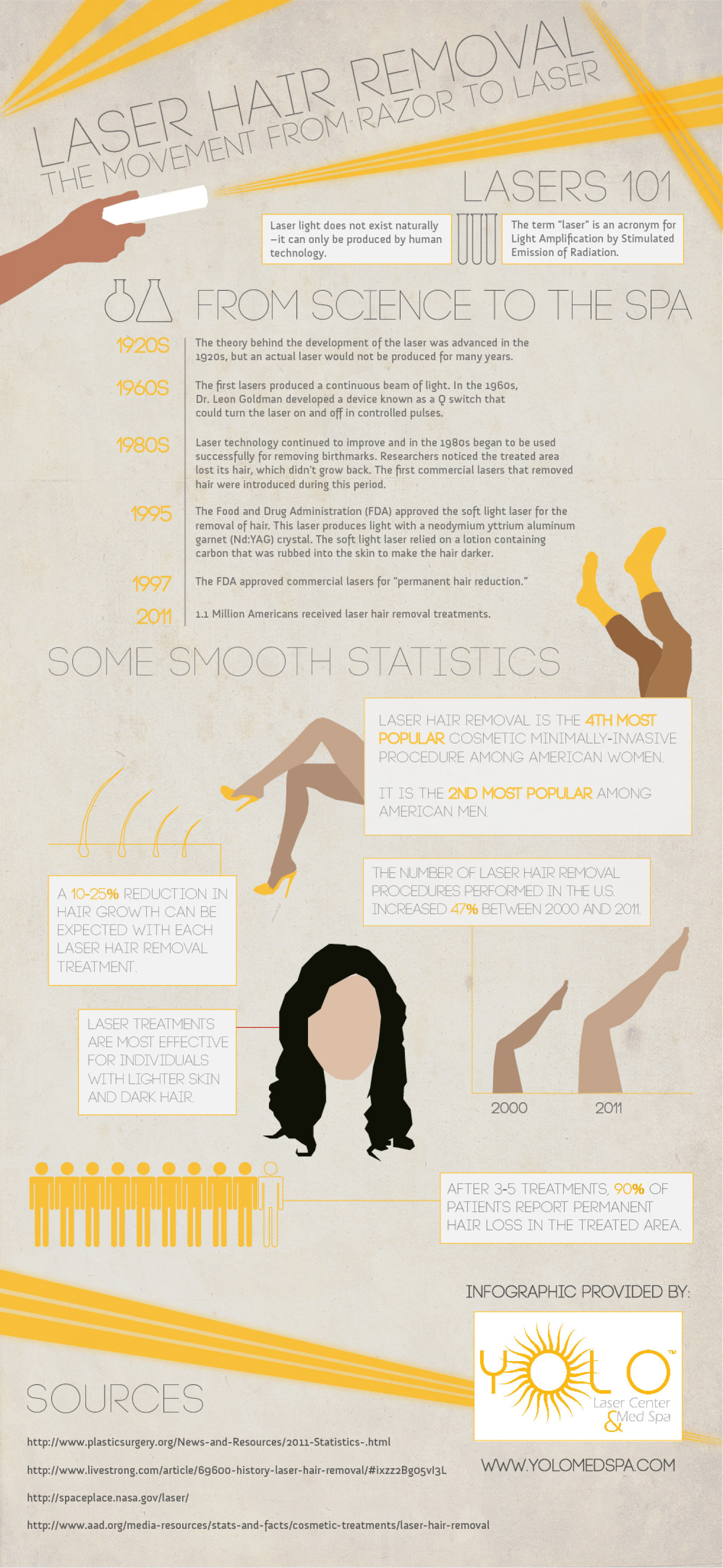 Laser Hair Removal: The Movement from Razor to Laser Infographic