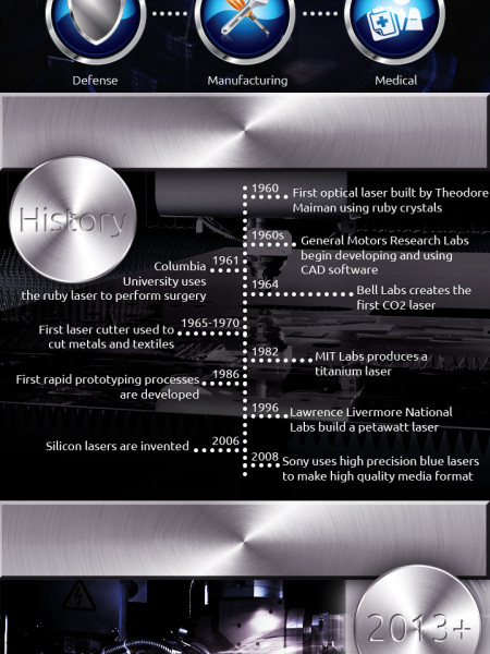 Lasers: Facts and Information Infographic