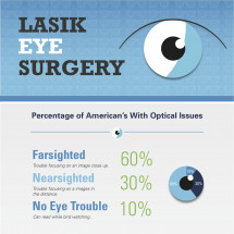 LASIK Eye Surgery and It's Affect on Eyes Infographic