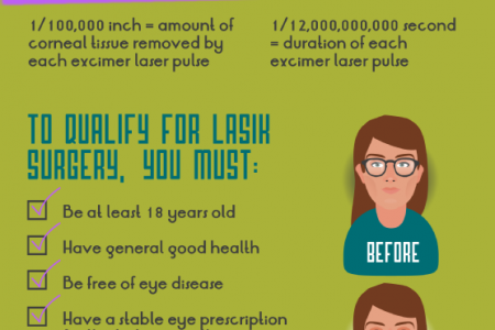 LASIK Fun & Informational Facts! Infographic