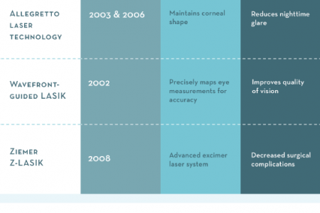 Lasik Safety Features Infographic