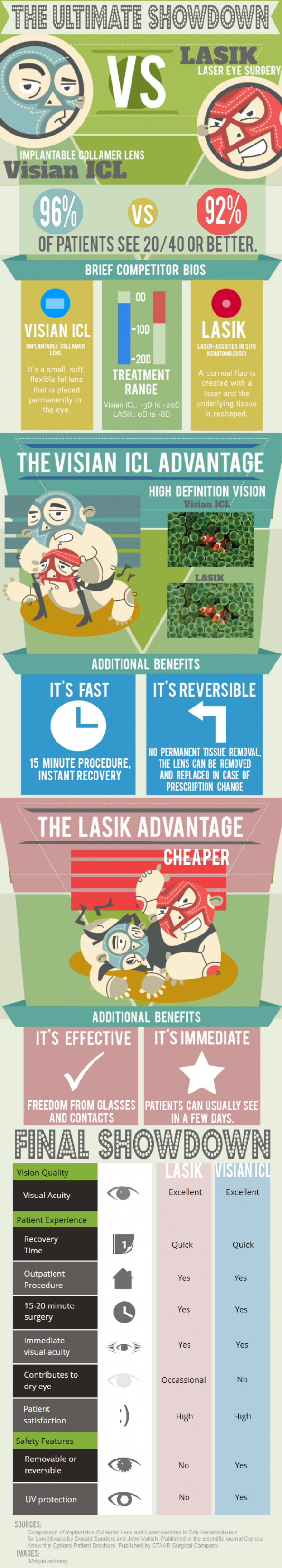 LASIK vs. Visian ICL: The Ultimate Showdown Infographic