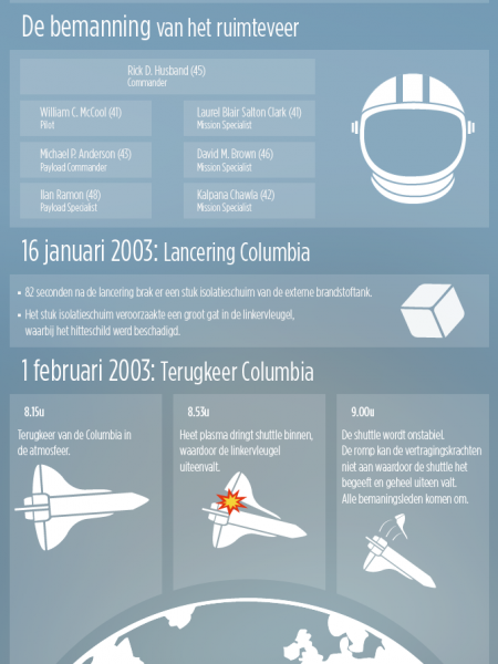 Last flight of the Columbia Infographic