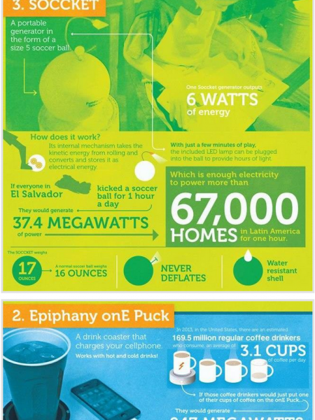 Latest Clean Energy Gadgets Infographic Infographic