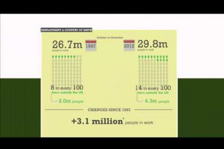 Latest on the labour market - February 2013 Infographic